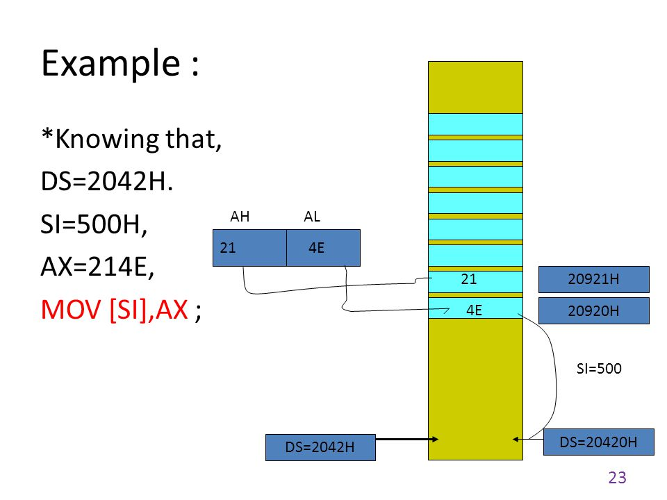 Example : *Knowing that, DS=2042H. SI=500H, AX=214E, MOV [SI],AX ; AH